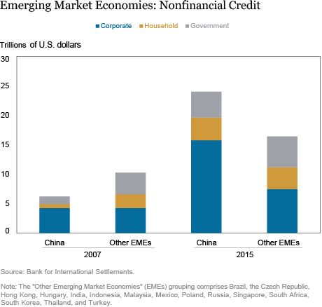 China's Continuing Credit Boom
