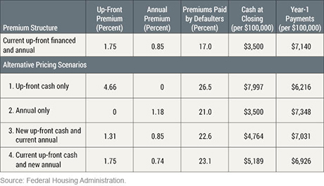 Being Up Front about the FHA's Up-Front Mortgage Insurance Premiums -Liberty Street Economics