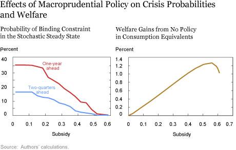 LSE_2017_financial-crisis-probabilities_ch2