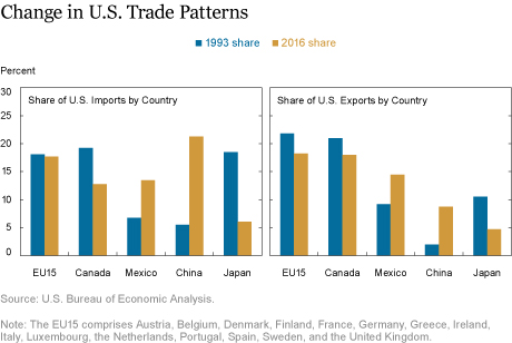 U.S. Exporters Could Face High Tariffs without NAFTA