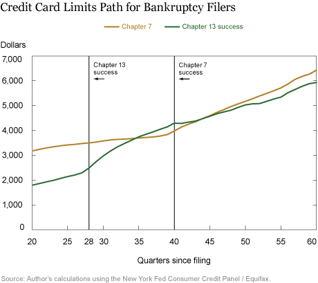 Do Credit Markets Watch the Waving Flag of Bankruptcy?