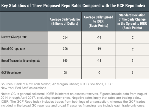 Key Statistics of Three Proposed Repo Rates Compared to the GCF Repo Index