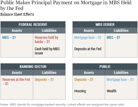 The Case of Mortgage-Backed Securities
