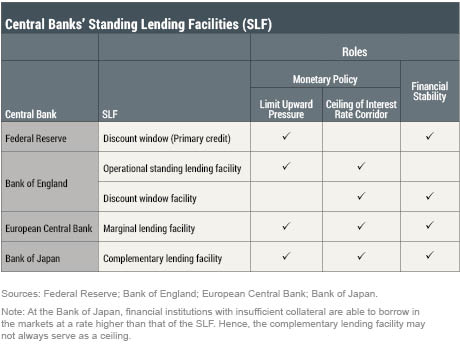 LSE_2017_SLF-lending-facilities_sakar_table1_art