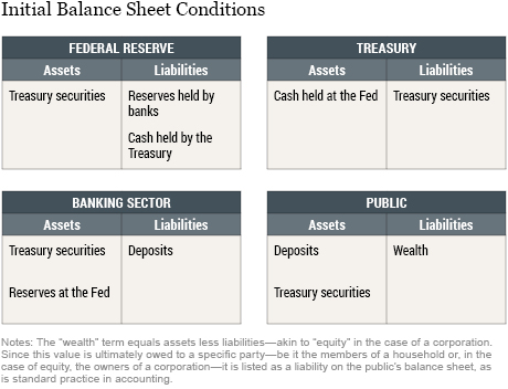 How the Fed Changes the Size of Its Balance Sheet
