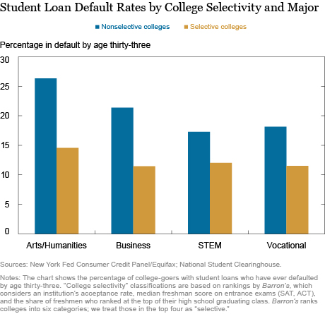 Who Is More Likely to Default on Student Loans? - The Big