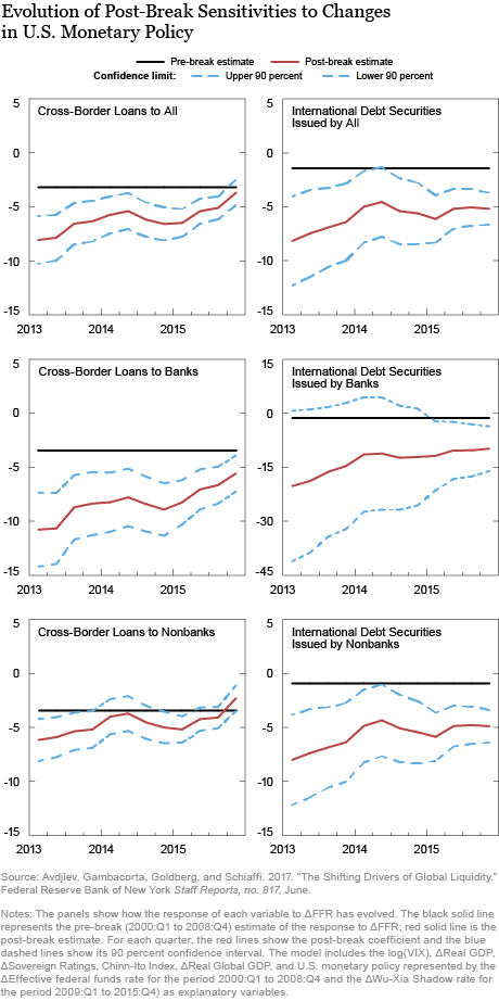 U.S. Monetary Policy as a Changing Driver of Global Liquidity