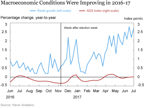 Did Investor Sentiment Affect Credit Risk around the 2016 Election?