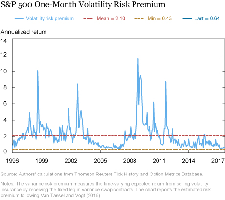 The Low Volatility Puzzle: Are Investors Complacent?