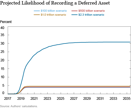 Fiscal Implications of the Federal Reserve's Balance Sheet Normalization