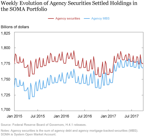 Balance Sheet Normalization: When Will Agency MBS Holdings Decline?