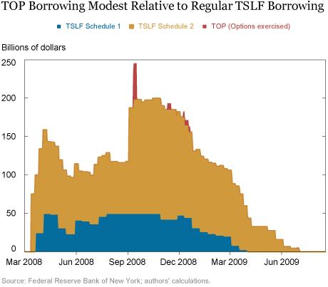 Dealer Participation in the TSLF Options Program