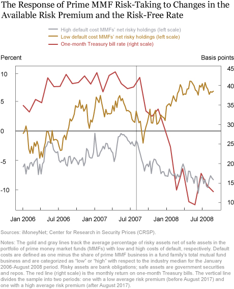 Do Low Rates Encourage Yield Seeking by Money Market Funds?