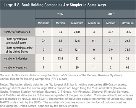 Have the Biggest U.S. Banks Become Less Complex?