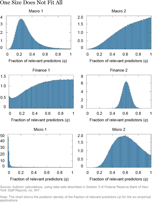 Economic Predictions with Big Data: The Illusion of Sparsity