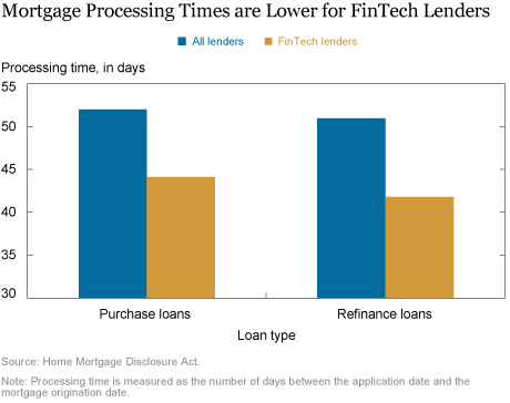 How Is Technology Changing the Mortgage Market?