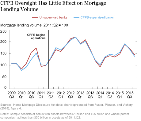 Analyzing the Effects of CFPB Oversight