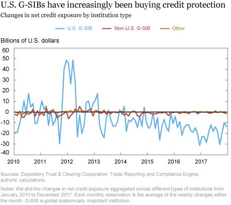 Credit Market Choice