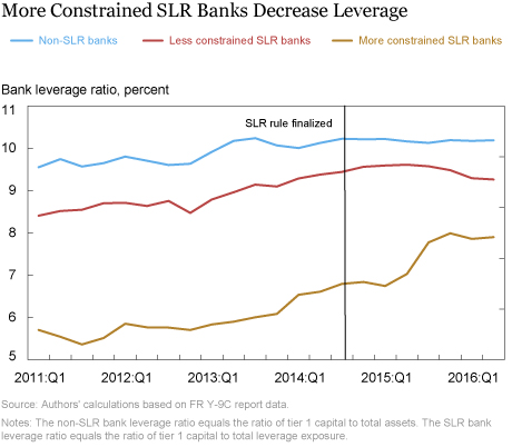 Leverage Rule Arbitrage