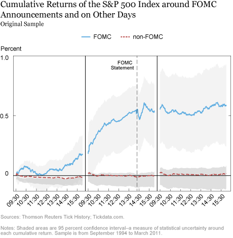 The Pre-FOMC Announcement Drift: More Recent Evidence