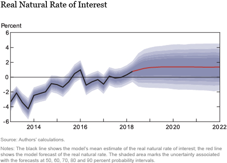 The New York Fed DSGE Model Forecast—October 2018
