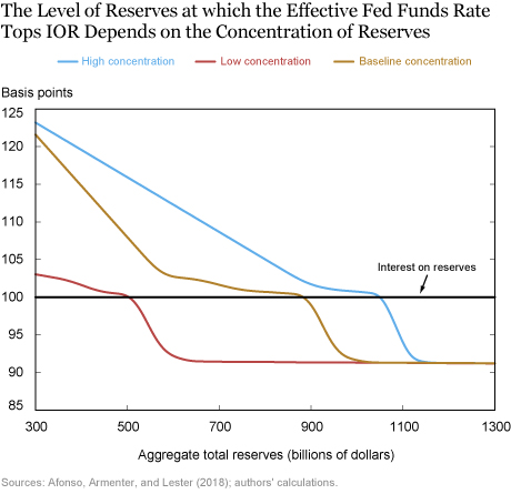 Size Is Not All: Distribution of Bank Reserves and Fed Funds Dynamics