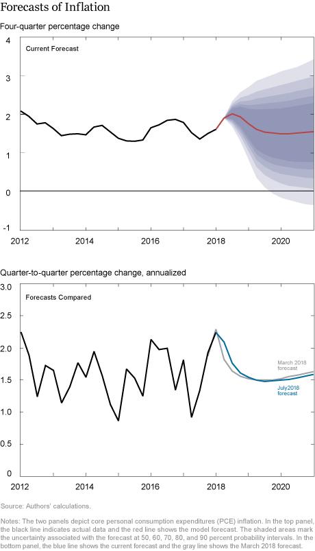 The New York Fed DSGE Model Forecast–July 2018Liberty Street Economics