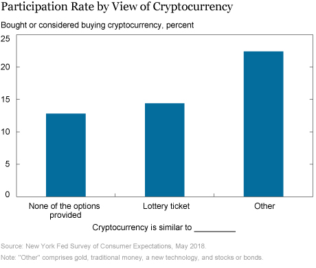 Deciphering Americans' Views on Cryptocurrencies