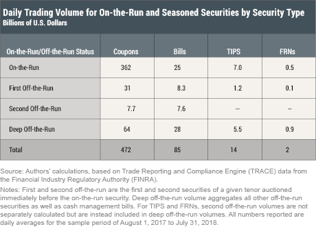 Breaking Down TRACE Volumes Further