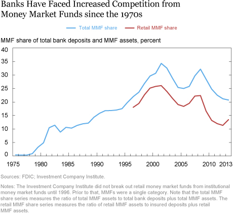 Why Do Banks Target ROE?