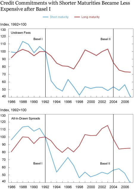 The Cost of Regulatory Capital