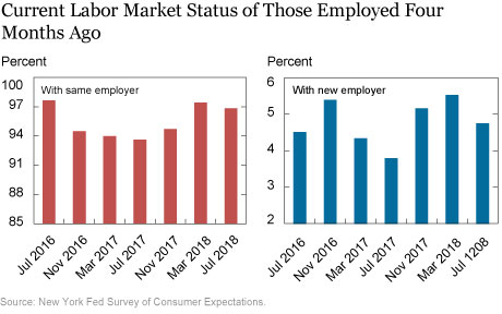 Are Employer-to-Employer Transitions Yielding Wage Growth? It Depends on the Worker's Level of Education