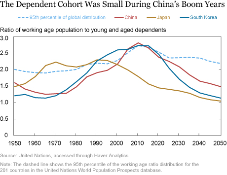 Will Demographic Headwinds Hobble China's Economy?