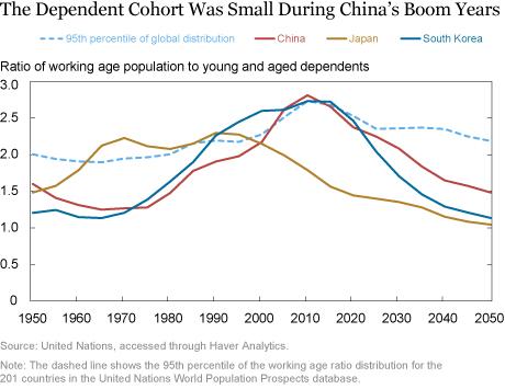 Will Demographic Headwinds Hobble China's Economy?
