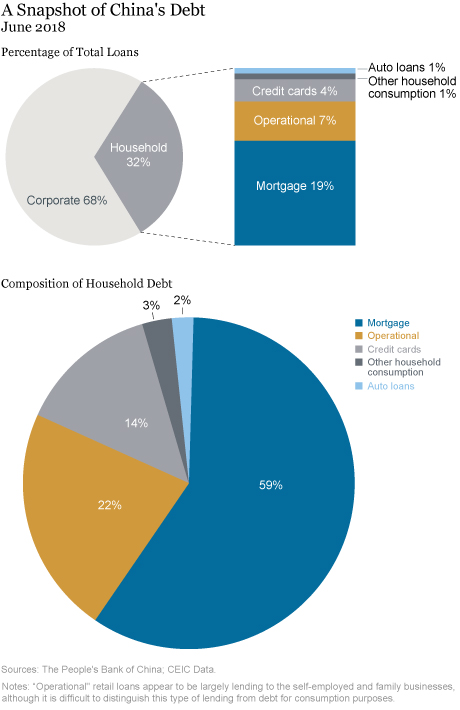 Could Rising Household Debt Undercut China's Economy?