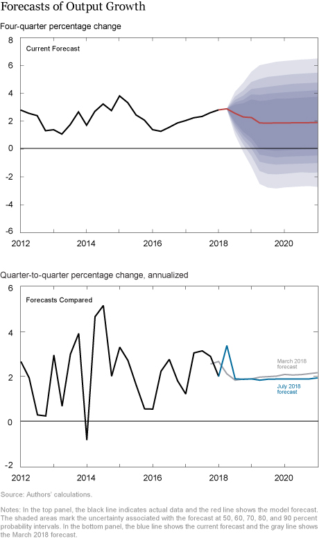 The New York Fed DSGE Model Forecast–July 2018
