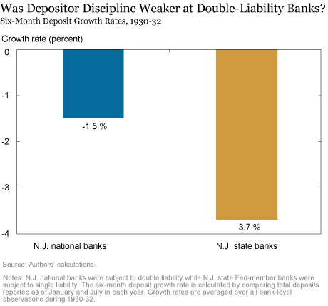 confounding differences? the two groups compared above—n j  national banks  and n j  state fed-member banks—differed in other ways (apart from  liability)