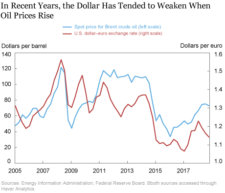 The Perplexing Co Movement Of Dollar And Oil Prices