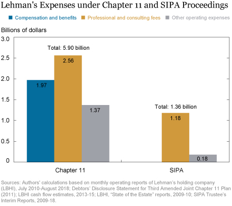 Lehman's Bankruptcy Expenses