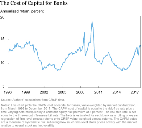 Regulatory Changes and the Cost of Capital for Banks1