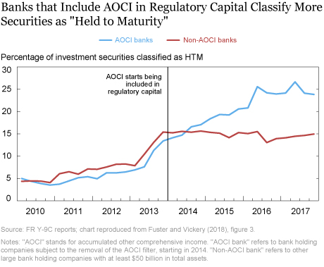 What Happens When Regulatory Capital Is Marked to Market?