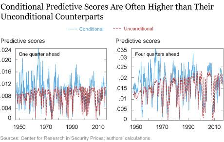 Changing Risk-Return Profiles
