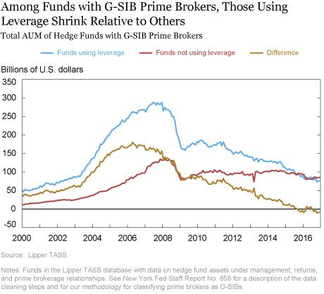 Bank-Intermediated Arbitrage