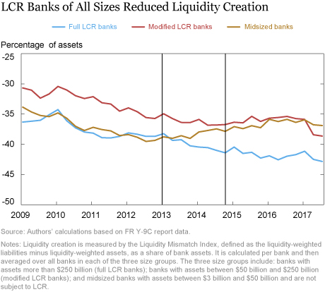 Did Banks Subject to LCR Reduce Liquidity Creation?