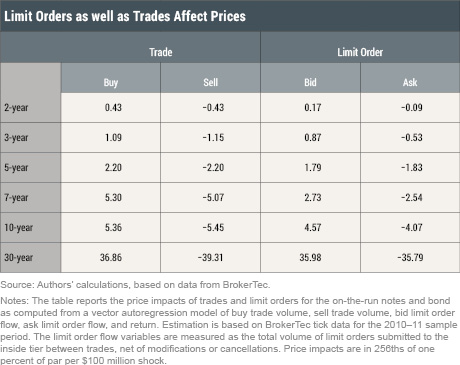 Price Impact of Trades and Limit Orders in the U.S. Treasury Securities Market
