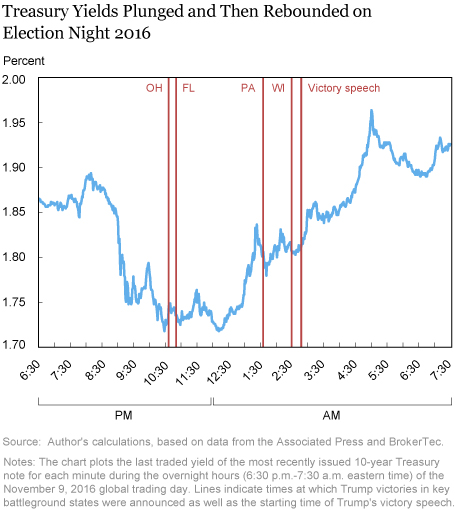 U.S. Treasury Market Action on Election Night 2016