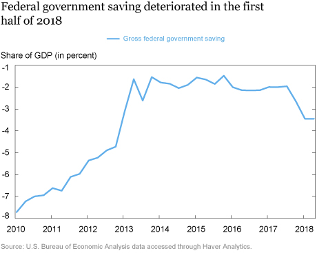 Is the United States Relying on Foreign Investors to Fund Its Larger Budget Deficit?