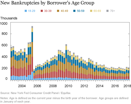 Just Released: A Look at Borrowing, Repayment, and Bankruptcy Rates by Age