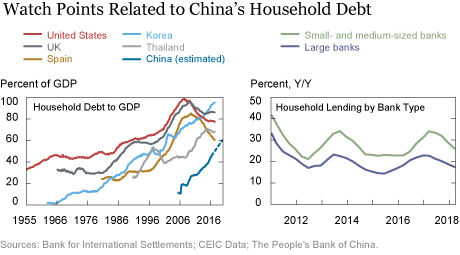 Could Rising Household Debt Undercut China's Economy