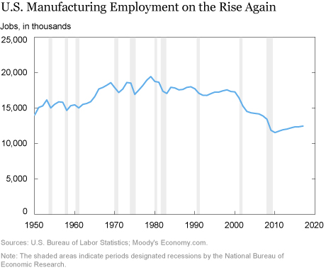 The (Modest) Rebound in Manufacturing Jobs